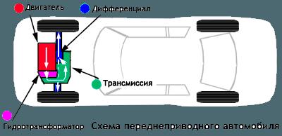 На переднеприводном автомобиле трансмиссия крепится позади