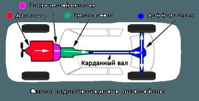На заднеприводном автомобиле трансмиссия крепится позади