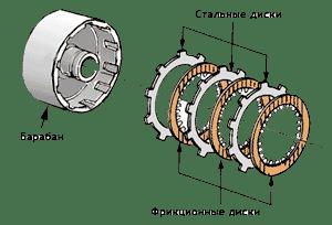 Пакеты фрикционных дисков